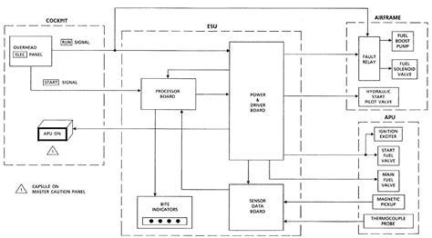 logic block diagram esu block diagram