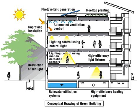 environmental comfort systems features of a green building ecomena
