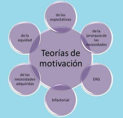 imagenes de teorias motivacionales teorias de motivaci 243 n portafoliopsic