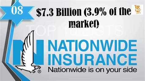 top   car insurance companies  usa