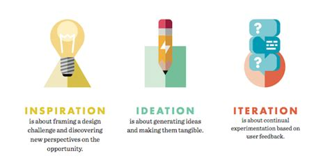 design thinking for libraries new toolkit brings patron centered design to libraries