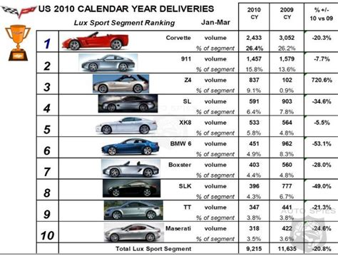 all corvette models by year corvette models the years html autos post