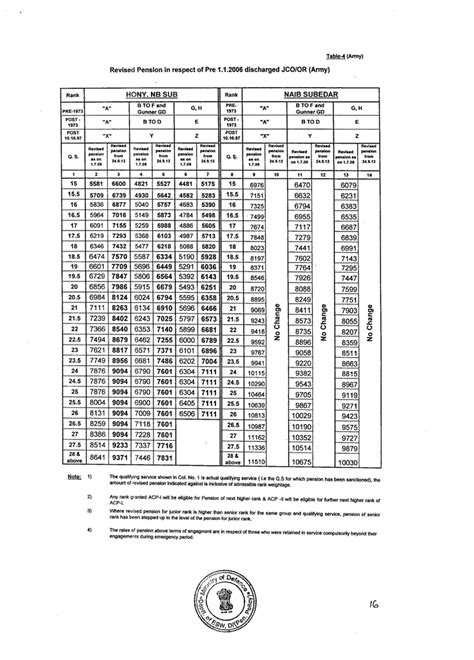 orop pension chart 2015 new orop table pension 2015 newhairstylesformen2014 com