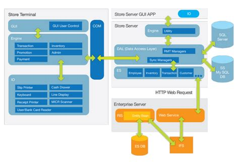 application architecture diagram application architecture