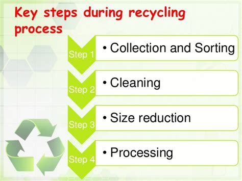 Paper Process Step By Step - recycling presentation