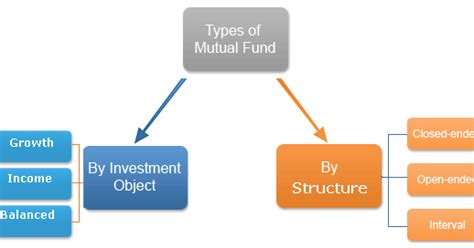 How To Fund An Mba by Mba Types Of Funds