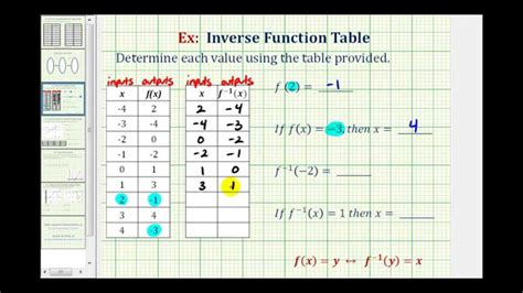 How To Use At Table by Ex Function And Inverse Function Values Using A Table