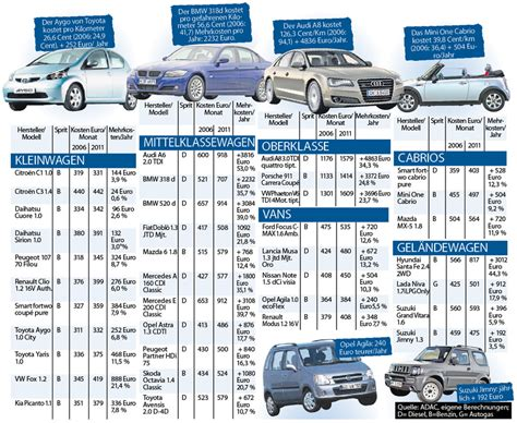Bmw Bewerbungen Pro Jahr Autofahren Immer Teurer Das Zahlen Sie Jeden Monat F 252 R Ihren Wagen Auto News Bild De