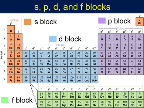 chapter 6 periodic table periodic ppt