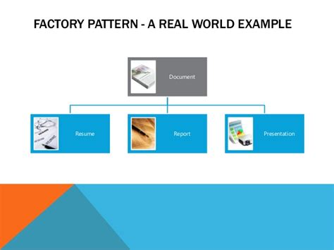 design pattern real world exle factory pattern a real