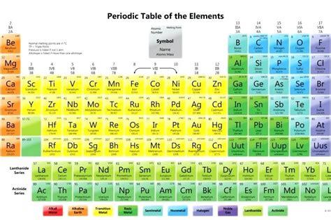 periodic table colored colored periodic table free pdf
