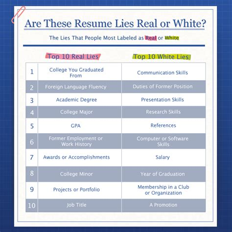 How To Lie On A Resume by This Is The Worst Lie You Can Put On Your Resume