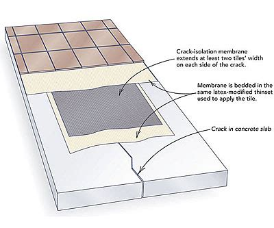 How To Lay Tile On Concrete Floor by How To Install Tile Concrete Greenbuildingadvisor
