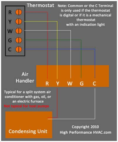 hvac wire colors thermostat wiring diagrams hvac