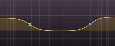 Low Shelf Eq by What Is Eq Pulse Theory