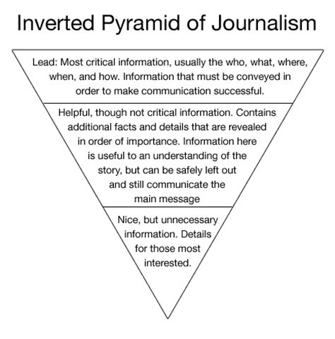 Pyramid Style Of Report Writing by The Inverted Pyramid Of Visual Design Vanseo Design