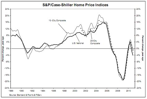 u s housing market trend may be slowing