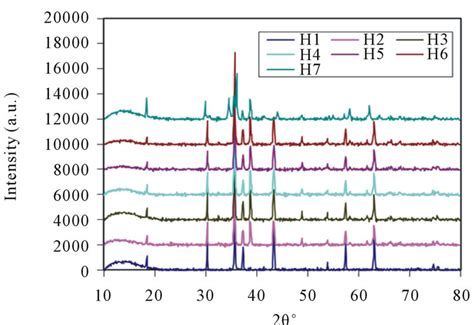 xrd pattern of nickel ferrite synthesis and characterization of copper substituted