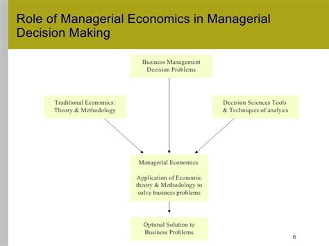 the economics of managerial decisions what s new in economics books 1 managerial economics