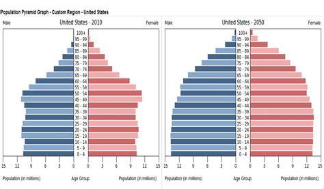 us population 2015 women u s population pyramids 2015 2050 as a demographic