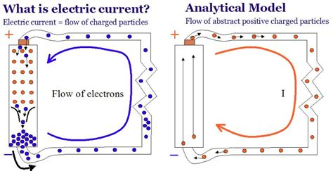 model of electricity to explain how the circuit works test measurement fundamental concepts of element14