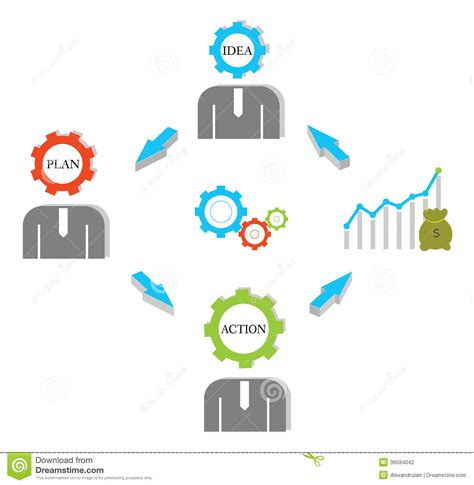 business ideas your plan and business actions business flow chart stock photography image 36594042