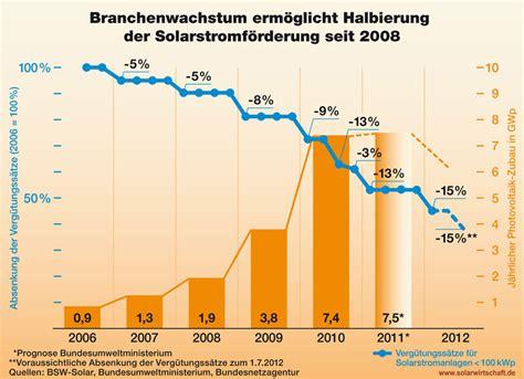 Wie Viel Kostet Ein Quadratmeter Wohnfläche by Fotovoltaico La Germania Dei Record Non Molla