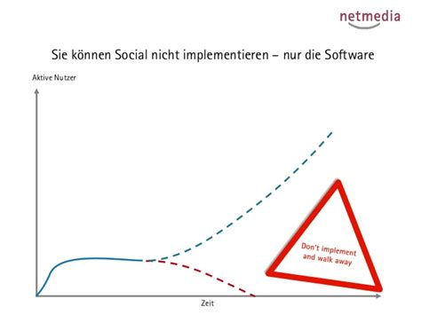 si鑒e social akzeptanz social software umfrageergebnisse der wima