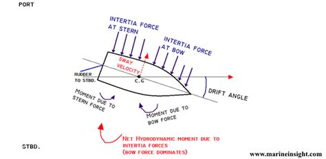 boat movement terms how does a rudder help in turning a ship