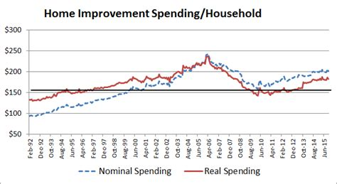 the u s consumer what are their spending trends