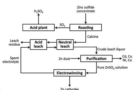 Simplified Flow Diagram Of The Roast Leach Electrowin Rle