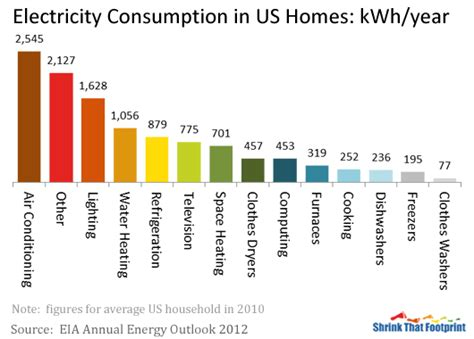 how many watts does a house use how much electricity does the average home use 28 images energy efficient clothes