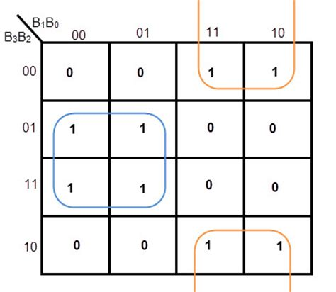 calculator xor k map karnaugh map