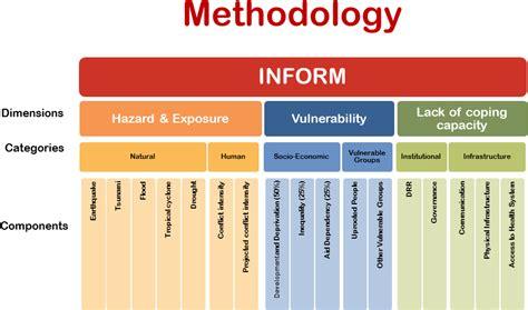 Hurricane Grill Disaster Risk Assessment Methodology Fire Evacuation Planning Risk Assessment Methodology Template