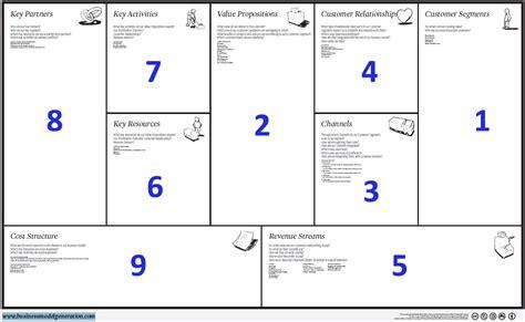 Canvas Kanvas como definir tu modelo de negocio modelo canvas