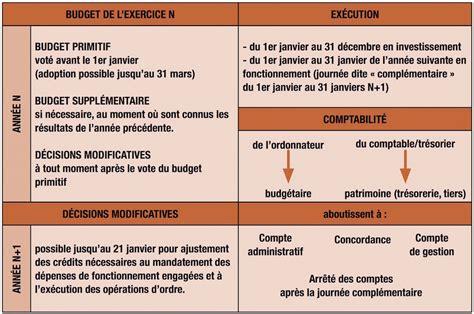 Calendrier Budget Primitif Comment Fonctionne Le Budget D Une Commune Id 201 Es Pour