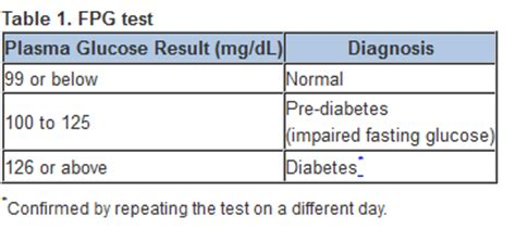 fasting blood sugar fasting glucose levels chart pictures to pin on