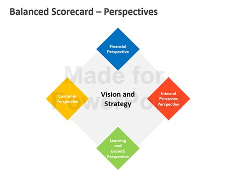 balanced scorecard editable powerpoint presentation