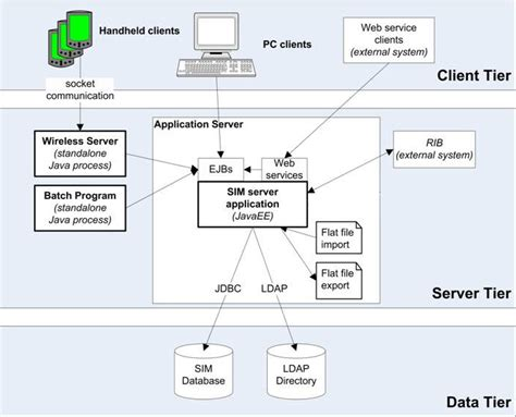 design application server client server architecture pdf wiring diagrams wiring