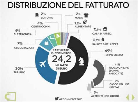 distribuzione alimentare in italia e commerce italia 2015 dati fatturato e tendenze outofseo