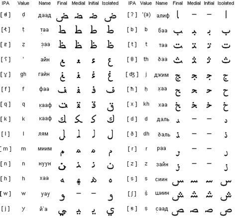 арабский алфавит и письменность арабского языка агентство