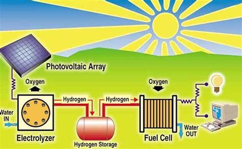 home solar electrode