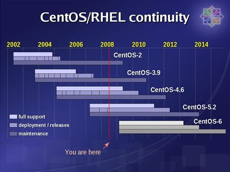 redhat in centos 6x how can i upgrade to kernel 34 available now centos 4 7 server cd