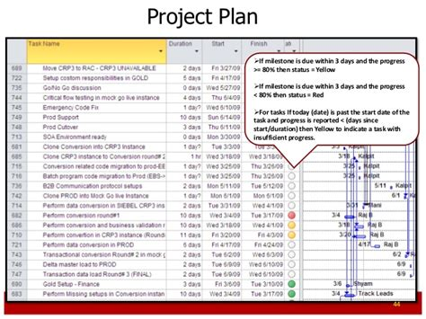 erp implementation project plan template erp project management primer