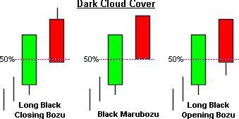 candlestick pattern dark cloud cover candlestick dark cloud cover
