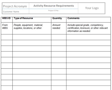 Resource Template estimate activities resources templates project