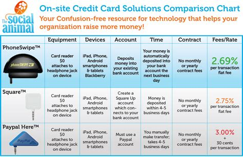 comparison of small business credit cards gallery card