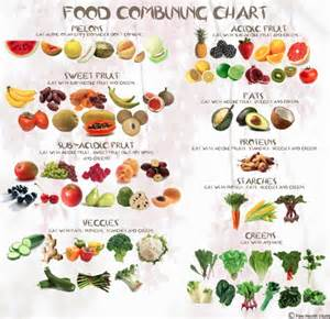 health and vitality food combining