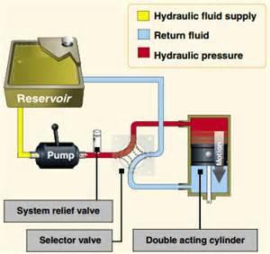 Basic Hydraulic Brake System Hydraulics Pneumatics