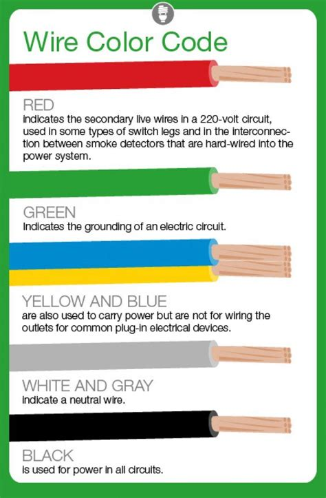 to new wiring colours best 25 electrical wiring colours ideas on